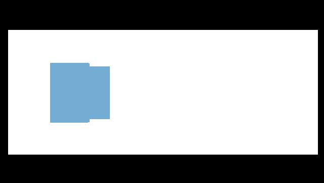 Ridgacre Medical Centre